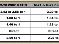 Muncie Ratios. More info in our Tech Info Section or buy our Repair Guide for all the info you will ever need.